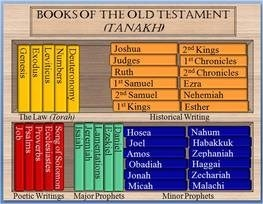 How Books of the Old Testament Were Selected